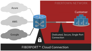 FIBERPORT Cloud  Connection